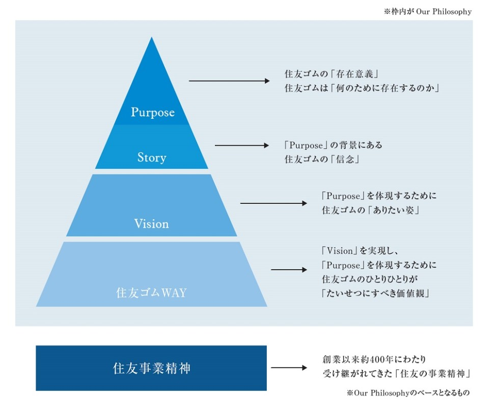 新企業理念体系「Our Philosophy」概要