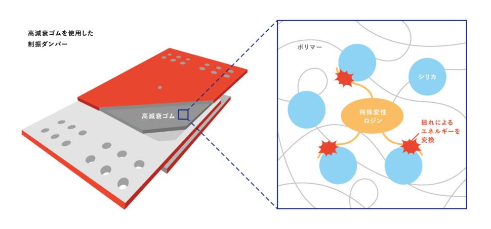 制振ダンパーイメージ図
