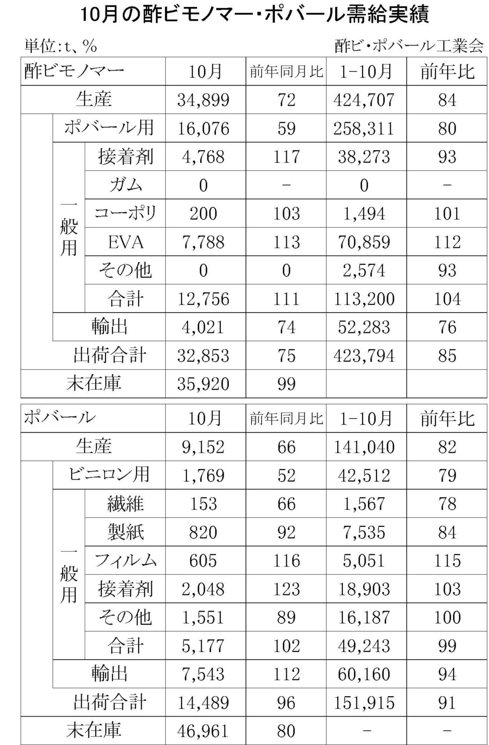 10月の酢ビモノマー・ポバール需給実績