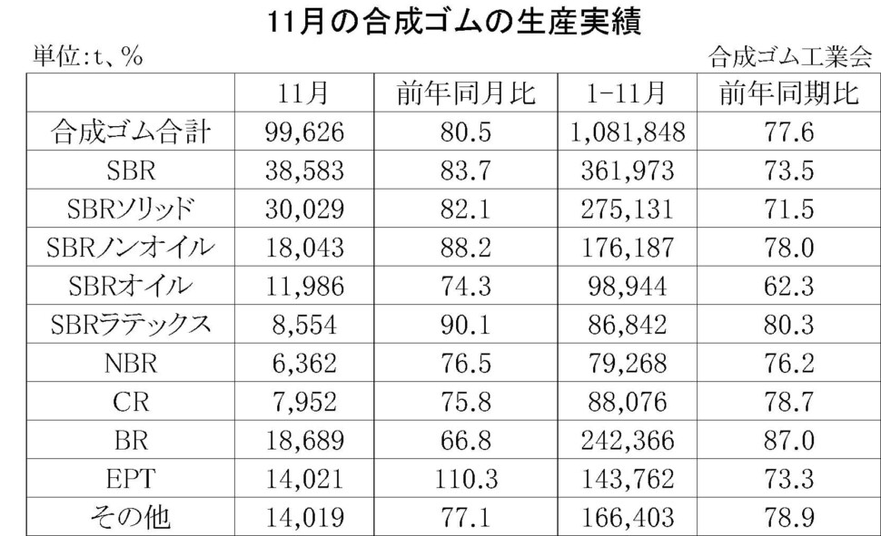 01-月別-合成ゴムの生産実績