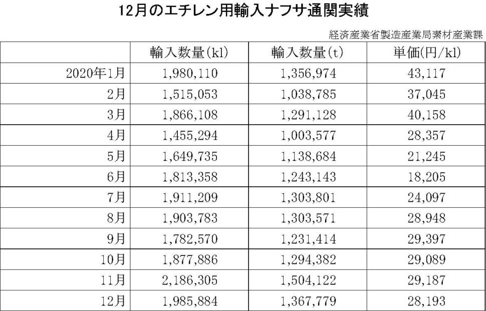 09-(年間使用)エチレン用輸入ナフサ通関実績