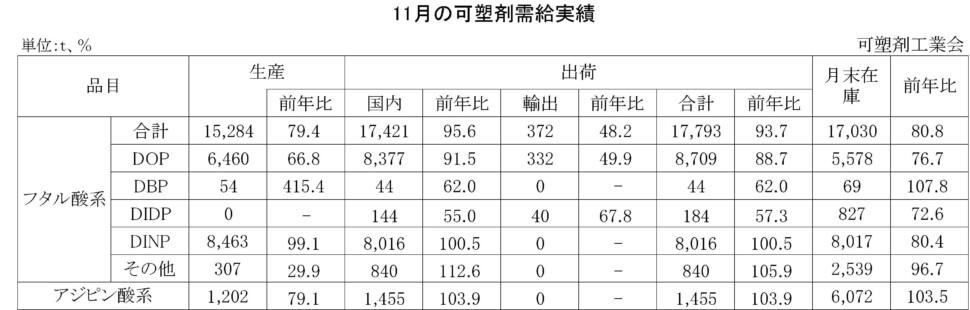 12-(年間使用)可塑剤需給実績表