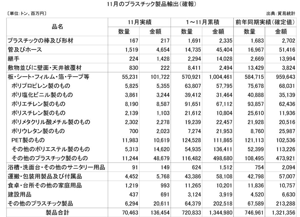 25-(年間使用)プラスチック製品輸出(確報)