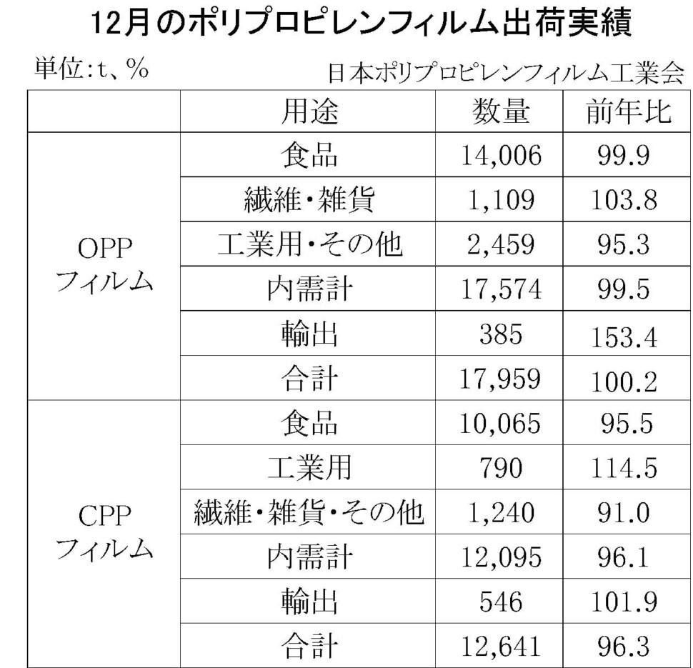 02-(年間使用)ポリプロピレンフィルム出荷実績