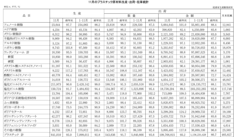 16-(年間使用)プラスチック原材料生産・出荷・在庫統計