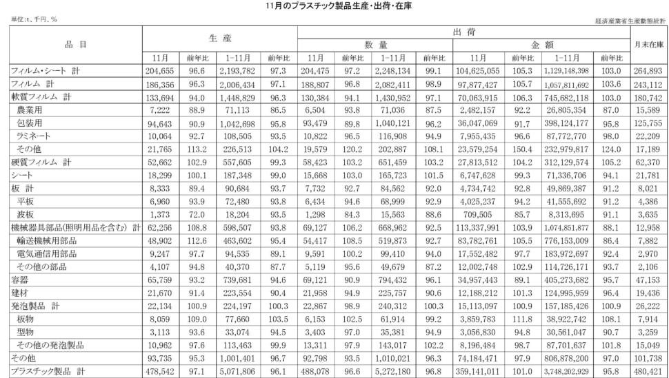 19-(年間使用)プラスチック製品統計