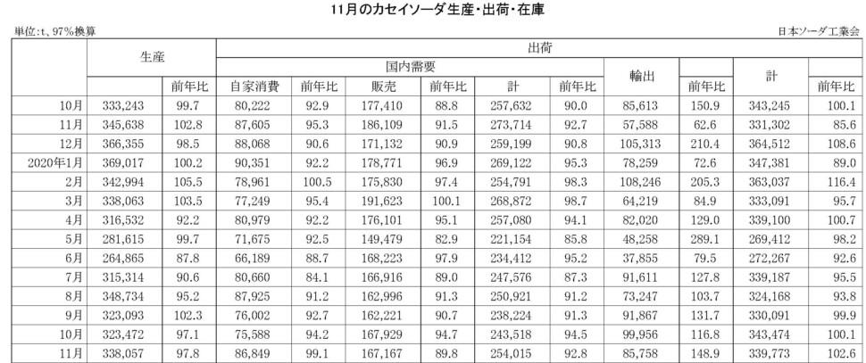 14-(年間使用)カセイソーダ生産・出荷・在庫実績