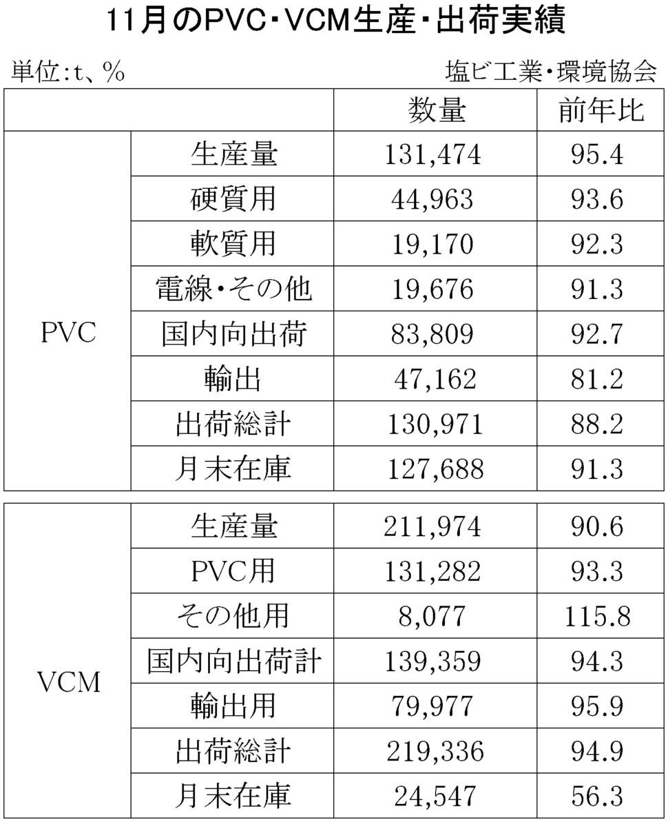 PVC・VCM生産・出荷実績