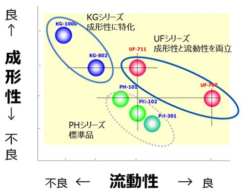 「KGグレード」「UFグレード」の特徴