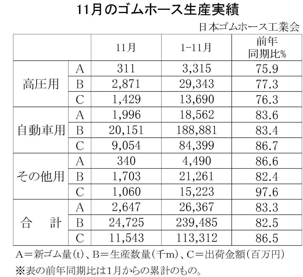 02-月別-ゴムホース生産実績