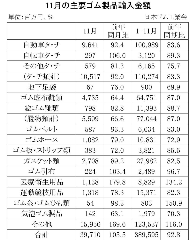 09-月別-ゴム製品輸入