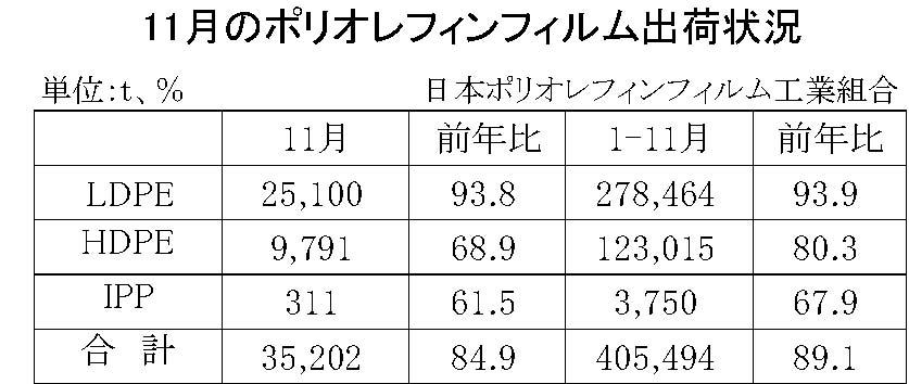 03-(年間使用)ポリオレフィンフィルム出荷状況