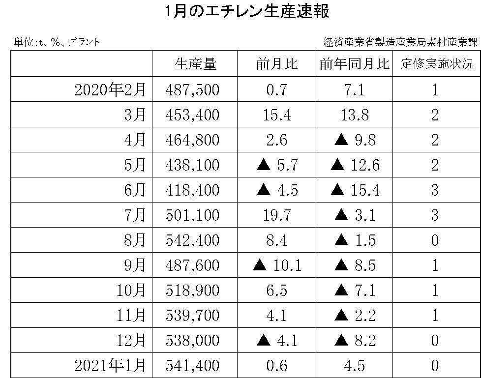 06-(年間使用)エチレン生産速報