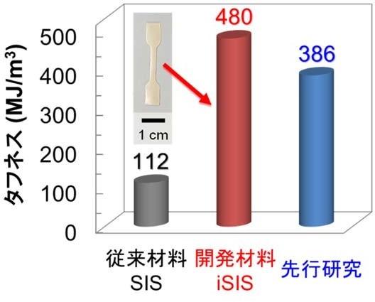 開発したiSIS膜の写真と引張試験によるタフネスの比較