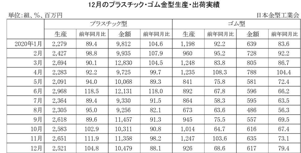 11-(年間使用)プラスチック・ゴム金型生産出荷金型実績