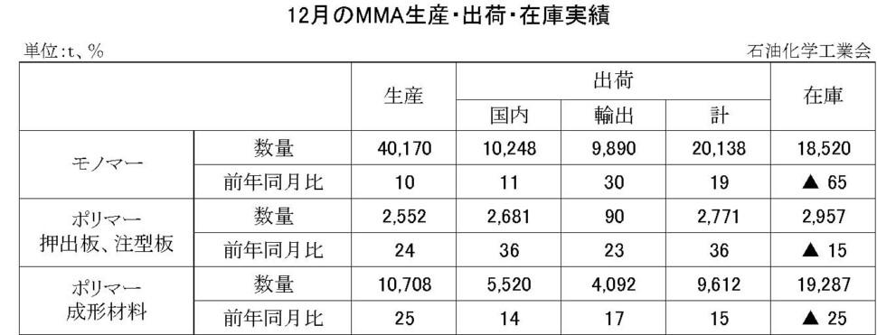08-(年間使用)MMA生産・出荷・在庫実績