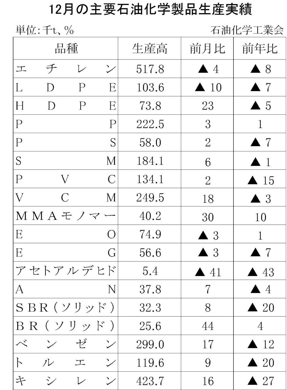 17-(年間使用)主要石油化学製品生産実績