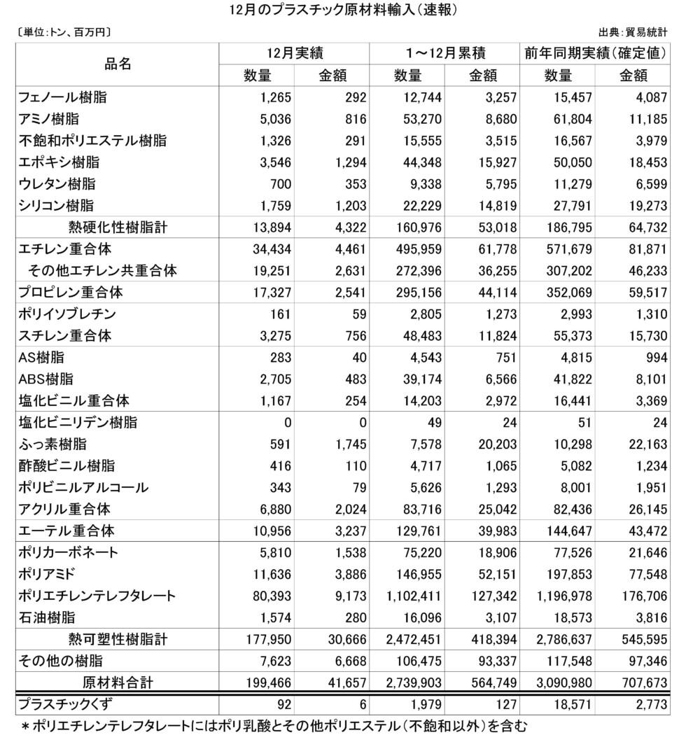 26-(年間使用)プラスチック原材料輸入(速報)