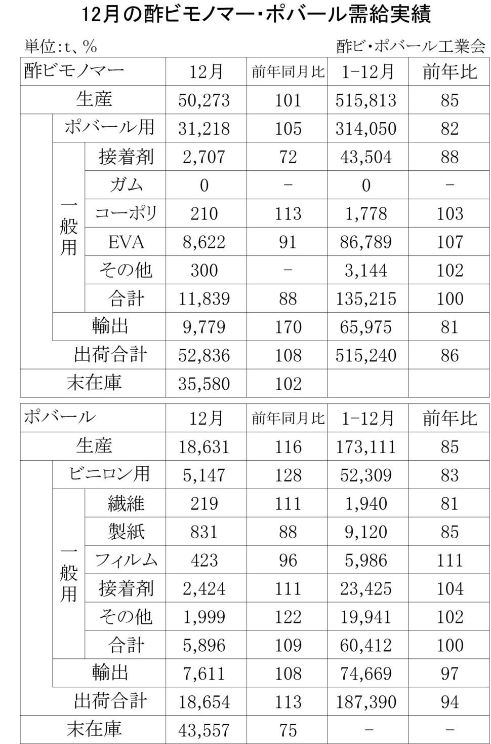 01-(年間使用)酢ビモノマー・ポバール需給実績