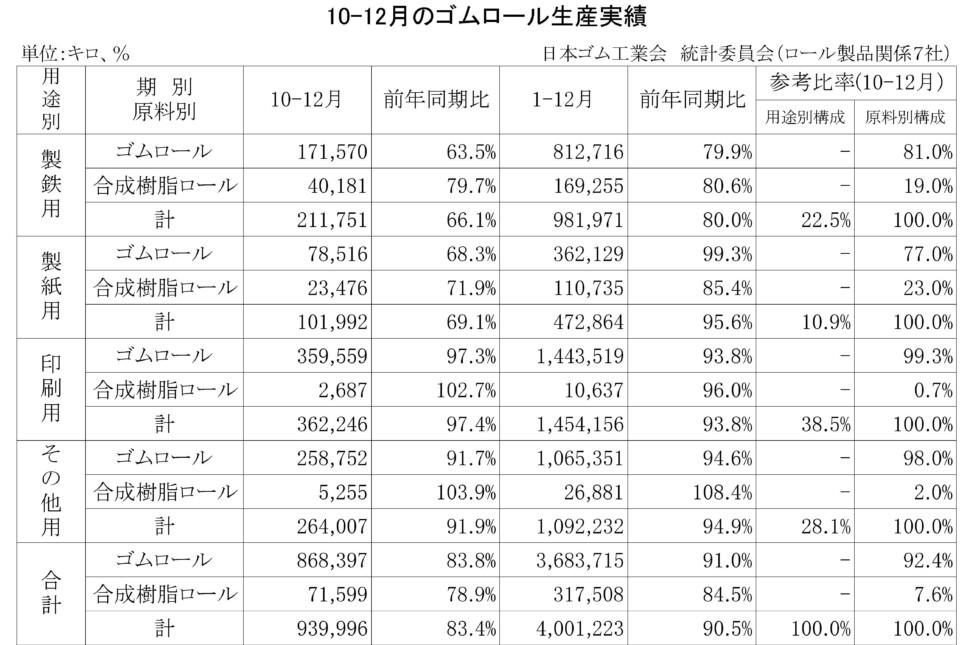 12-月別-ゴムロール生産・00-期間統計-縦20横3_27行