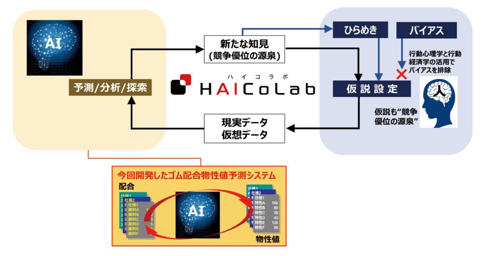 「ハイコラボ」概念図