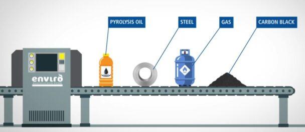 リサイクルの工程イメージ図