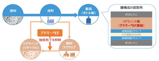 リサイクル工程のイメージ