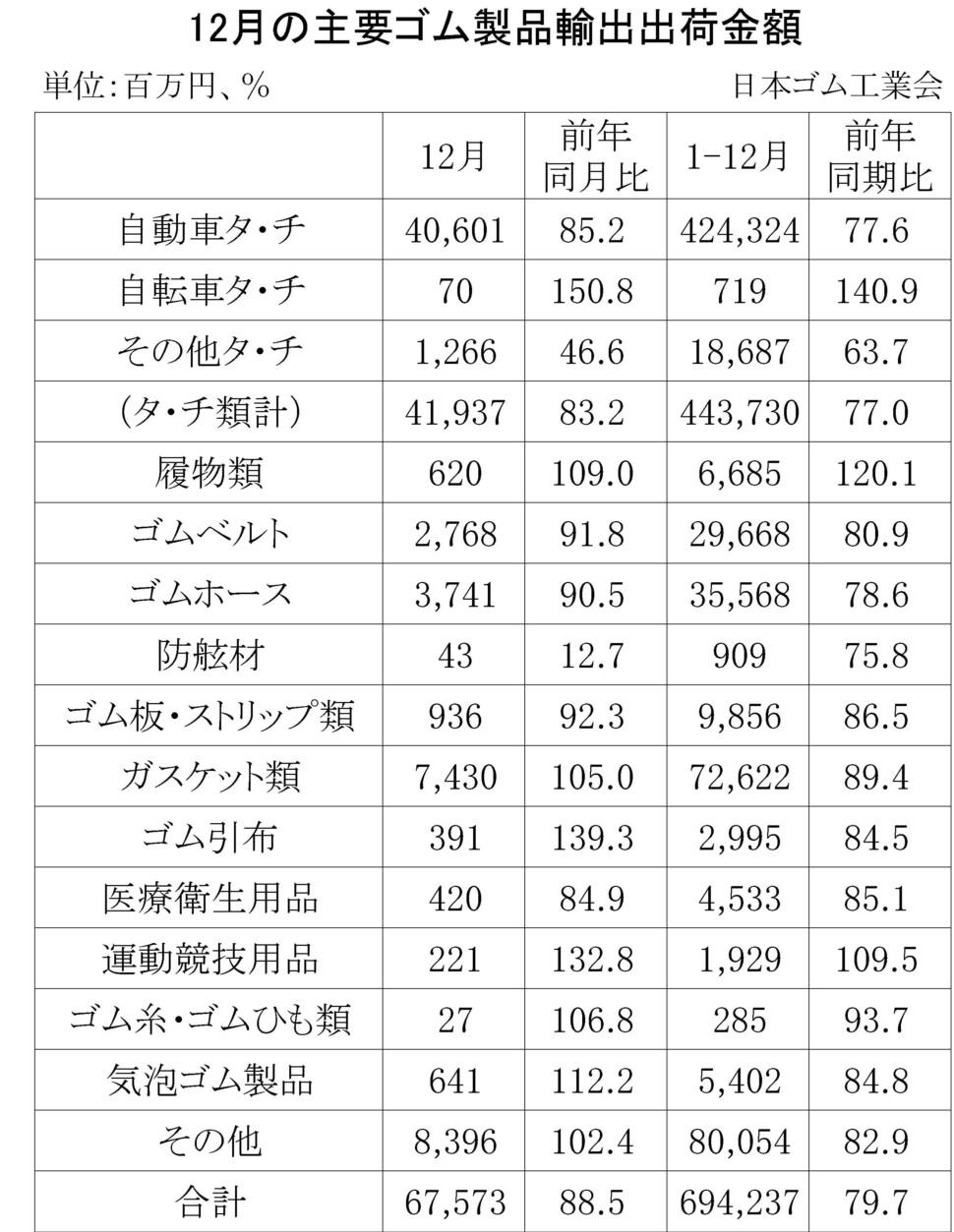 08-月別-ゴム製品輸出・00-期間統計-輸入-縦22横3_30行・00-輸出-縦20横3_27行