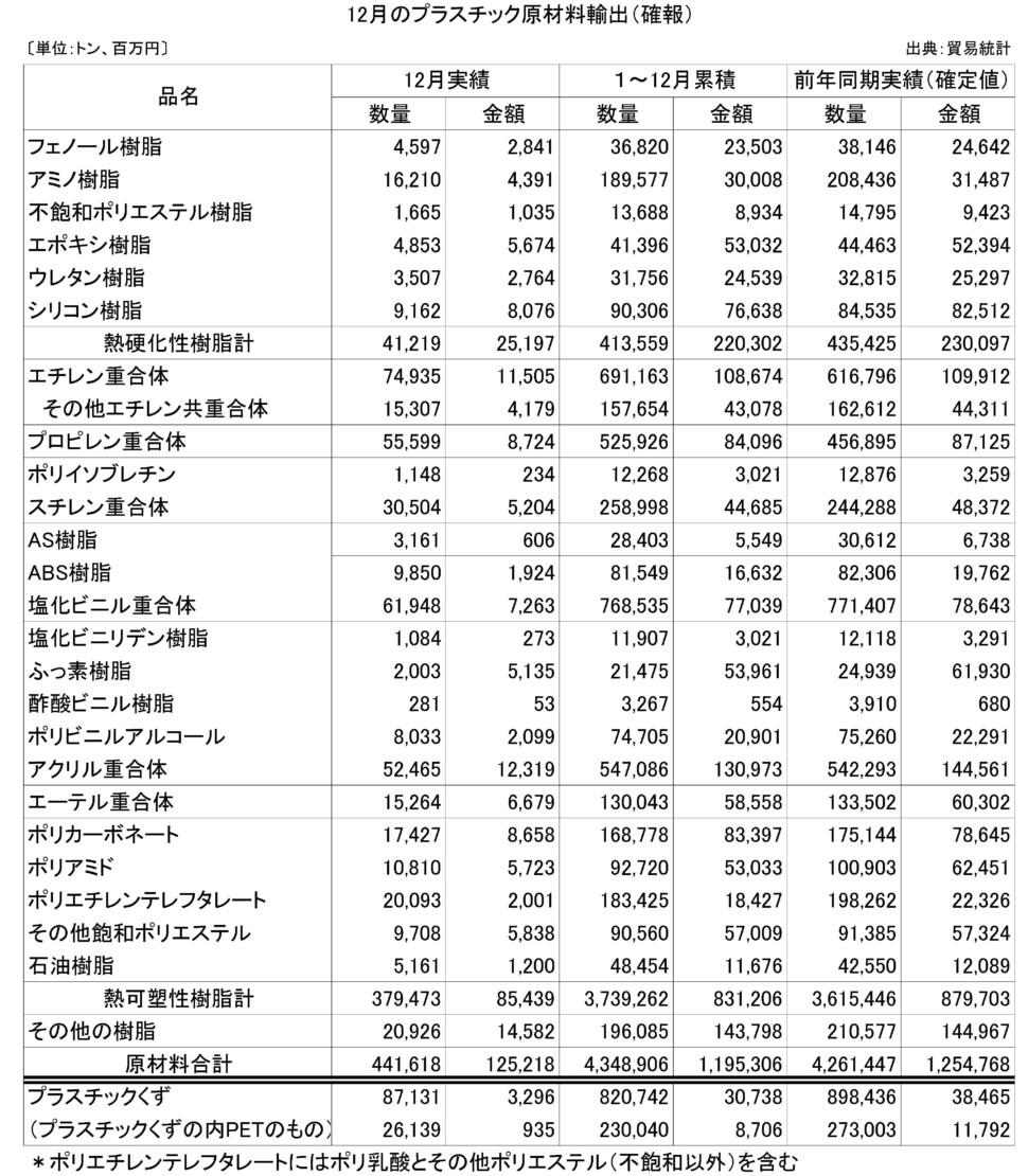24-(年間使用)プラスチック原材料輸出(確報)