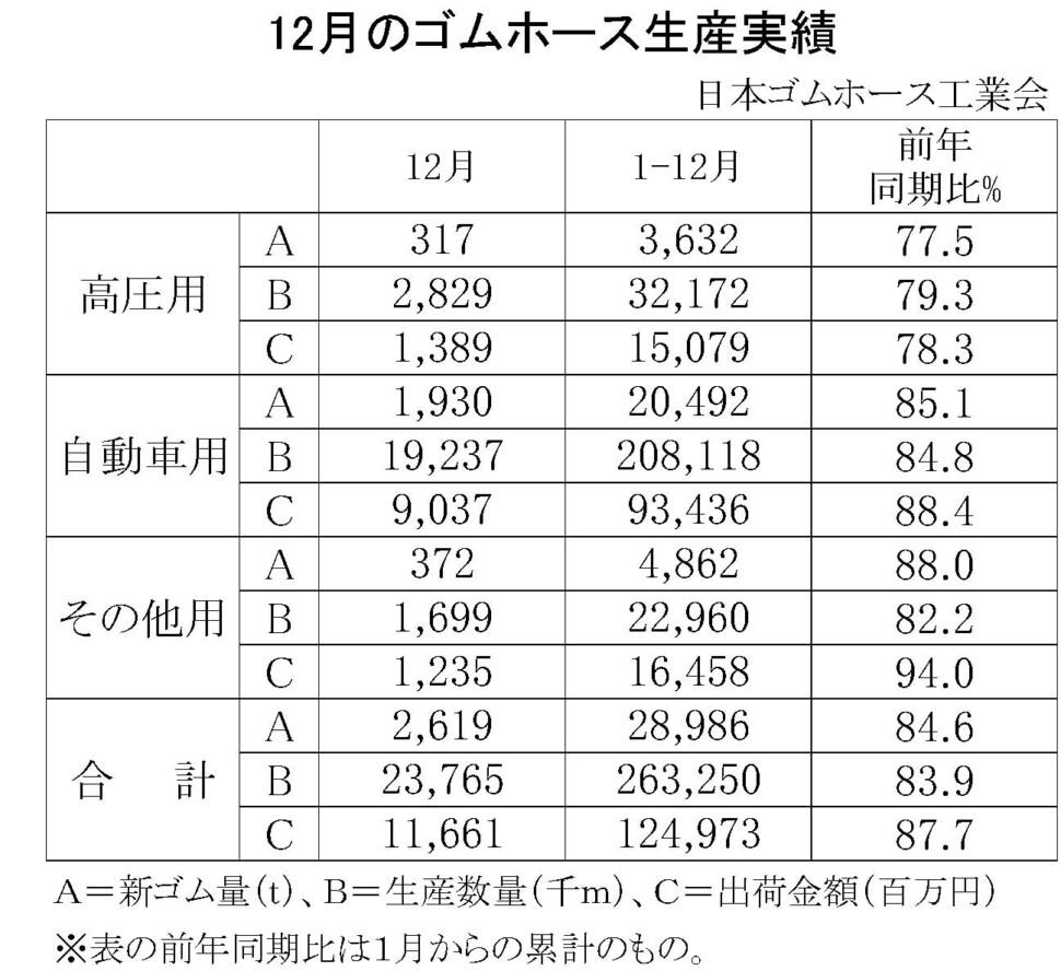 02-月別-ゴムホース生産実績・00-期間統計-縦17横3_23行
