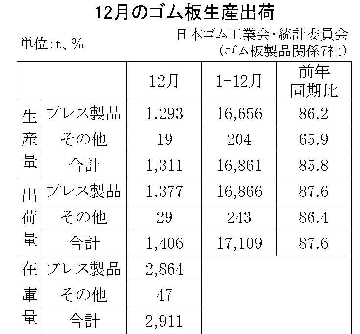 11-月別-ゴム板生産出荷