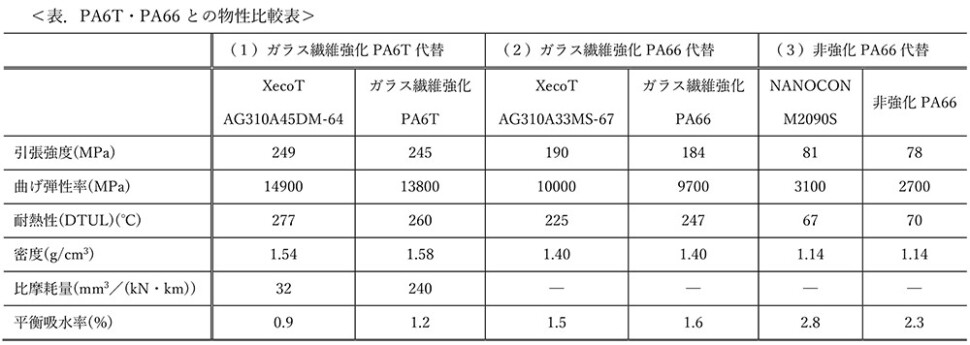 PA6T、PA66との物性比較表