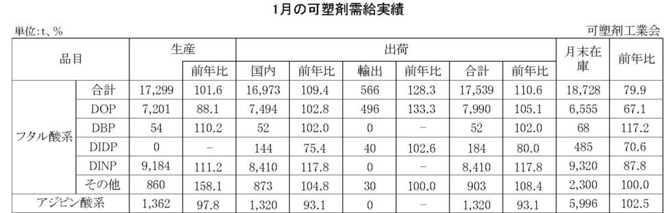 12-12-(年間使用)可塑剤需給実績表