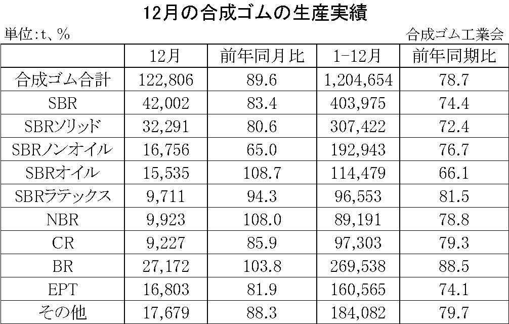 01-月別-合成ゴムの生産実績・00-期間統計-縦12横3_17行