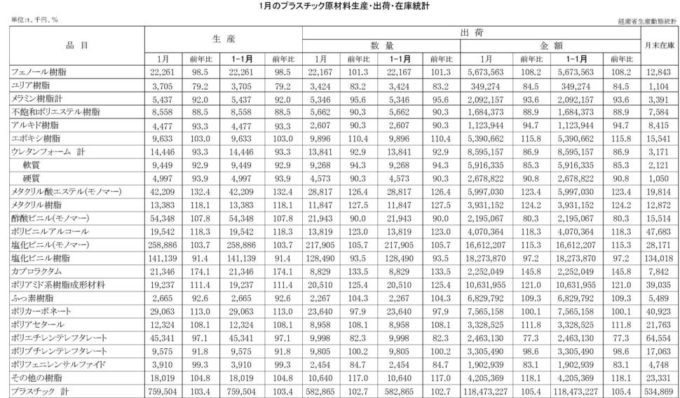 12-16-(年間使用)プラスチック原材料生産・出荷・在庫統計