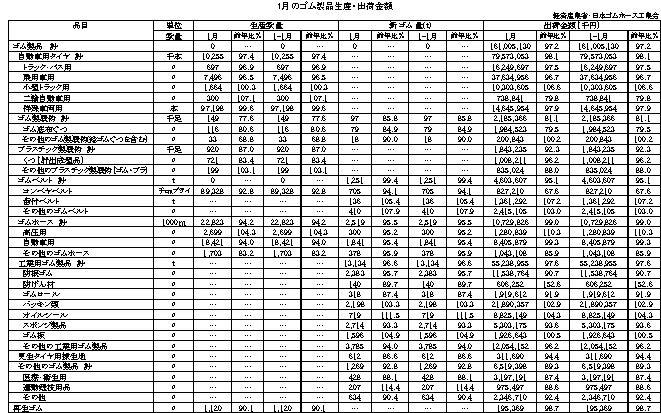 17-月別-ゴム製品生産出荷金額