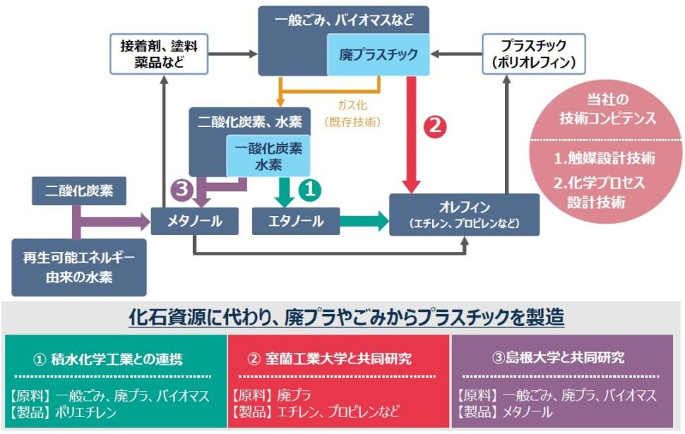 ケミカルリサイクル技術の一例