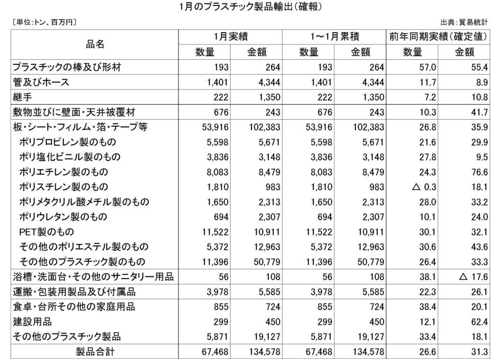 11-6-(年間使用)プラスチック製品輸出(確報)