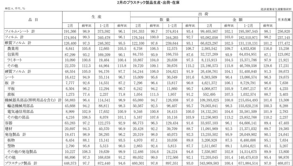 12-19-(年間使用)プラスチック製品統計