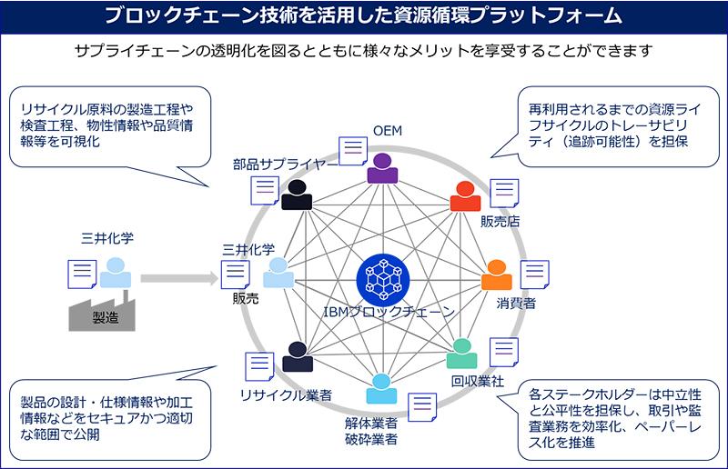 資源循環プラットフォーム