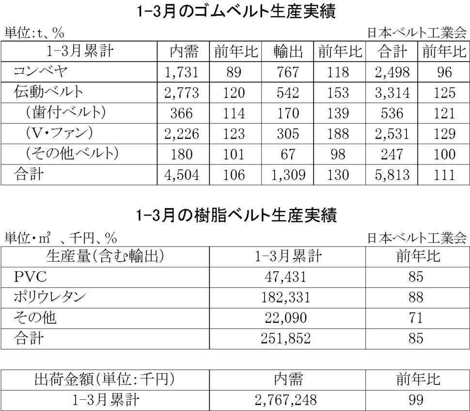 ゴムベルト樹脂ベルト生産実績・00-期間統計-縦20横6_53行