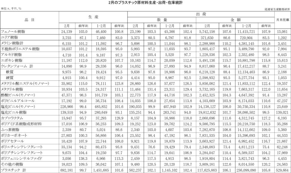 12-16-(年間使用)プラスチック原材料生産・出荷・在庫統計 00-期間統計-縦28横4 経済産業省HP