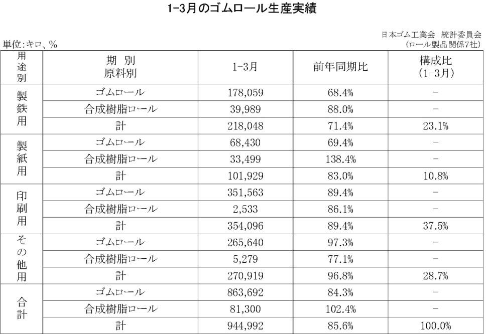 12-月別-ゴムロール生産