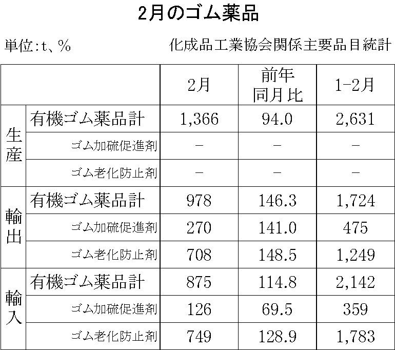 18-月別ーゴム薬品(化成品工業会)