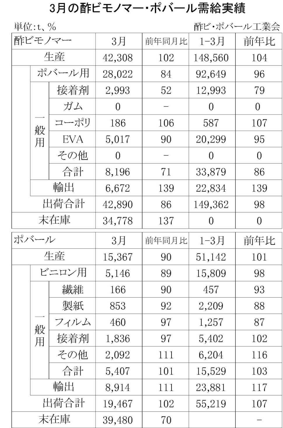 12-1-(年間使用)酢ビモノマー・ポバール需給実績