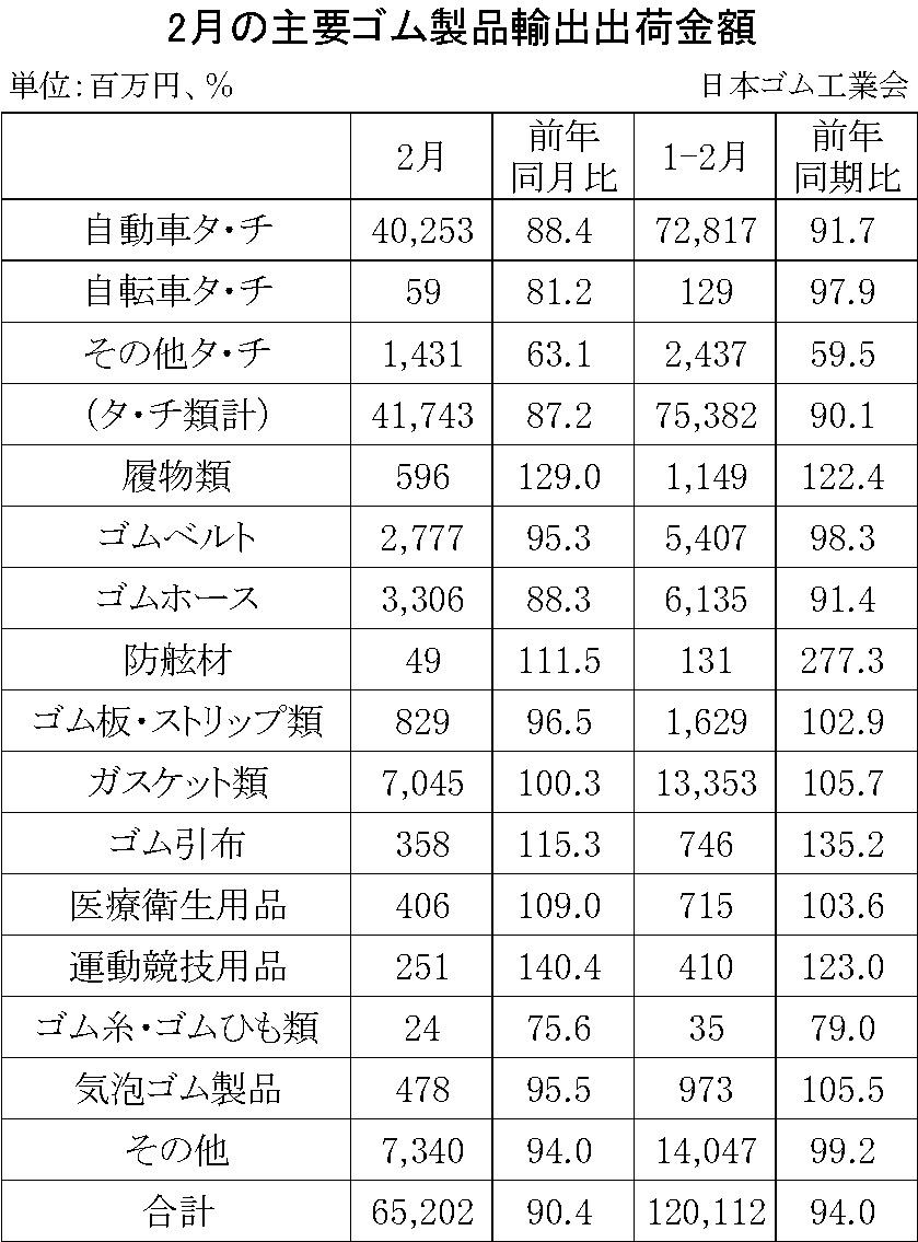 08-月別-ゴム製品輸出