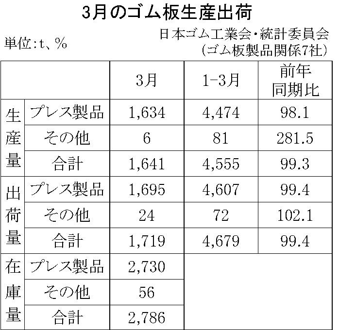 11-月別-ゴム板生産出荷・00-期間統計-縦9横3_13行