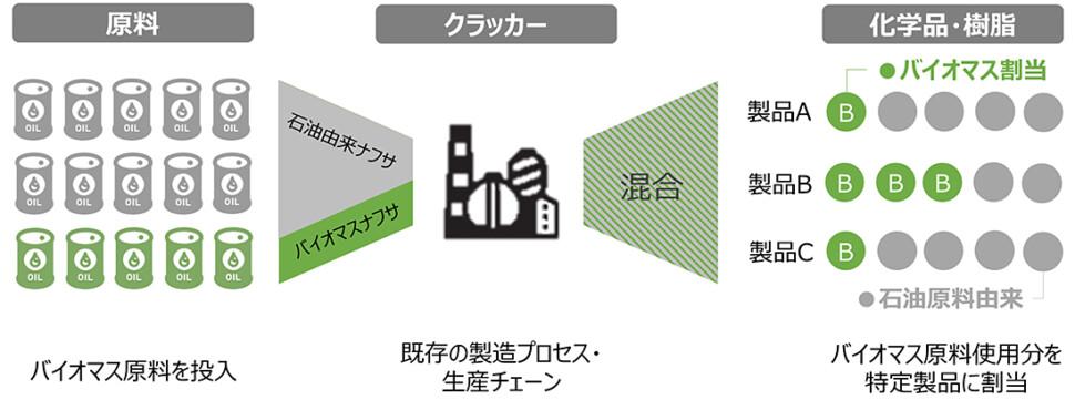 バイオマスナフサによるバイオマスプラスチック製造を開始