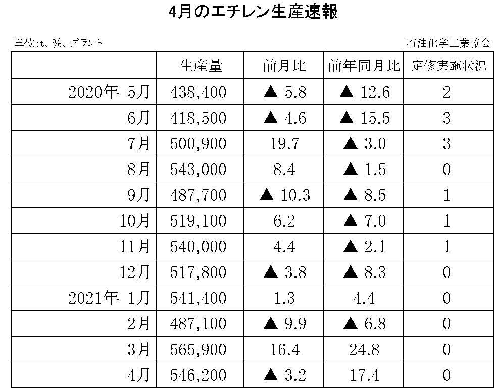 12-6-(年間使用)エチレン生産速報