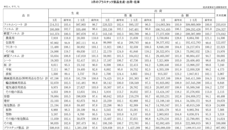 12-19-(年間使用)プラスチック製品統計 00-期間統計-縦27横4